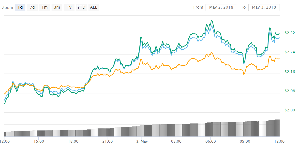 iota - Riding the wave: Ethereum (ETH) hits $720, Bitcoin Cash (BCH) reaches $1,500 and IOTA bounces with 16%