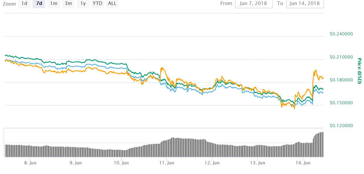 Cardano ADA - Bithumb Korean Crypto Exchange Lists Cardano (ADA) and Will Run a 1% Payback Event