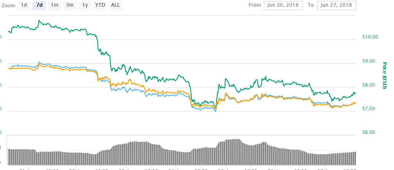 EOS EOS 1 - EOS (EOS) To Eventually Be The Best Investment Opportunity In The Crypto Market