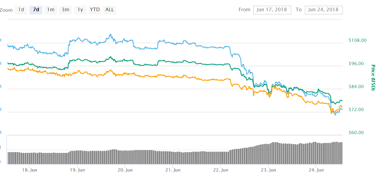 Litecoin LTC 1 - Litecoin (LTC) Is Going Bearish As LTC Recorded The Most Significant Drop In 2018