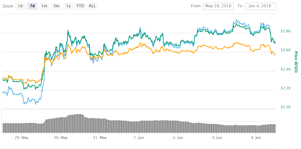 Reasons for Which ICON ICX's Current Price is Irrelevant as the Coin Boasts Enormous Potential - Reasons for Which ICON (ICX)'s Current Price is Irrelevant as the Coin Boasts Enormous Potential
