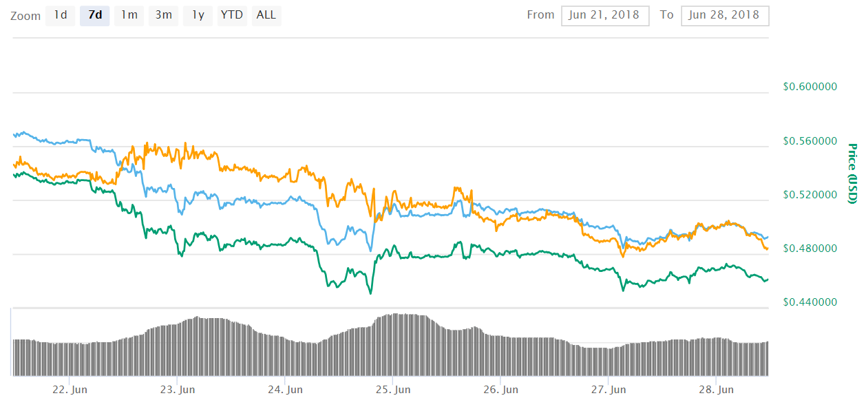 Ripple XRP 7 - Ripple (XRP) Recorded New 2018 Lows This June - Will It Recover?