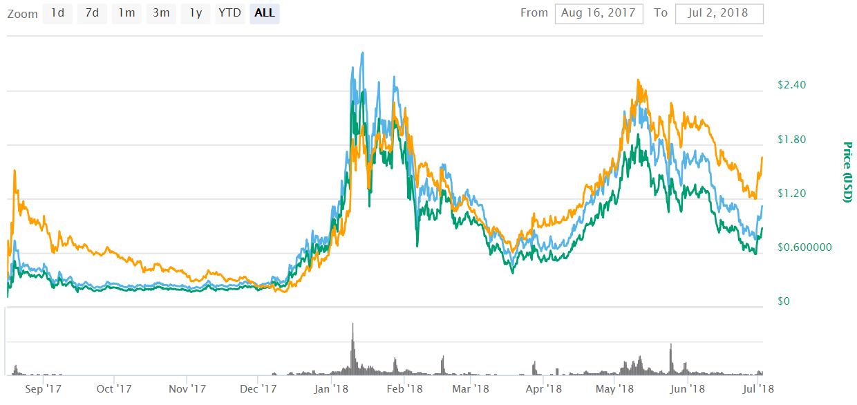 0x ZRX 2 - 0x (ZRX) Is The Top Gainer In The Cryptocurrencies Market Today After Coinbase Listing Rumors Emerged