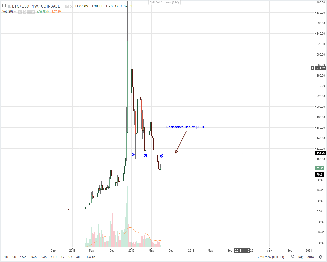 1 - Litecoin Bulls Stand On Shaky Ground – Prices May Continue Reversing The July 2 Gains