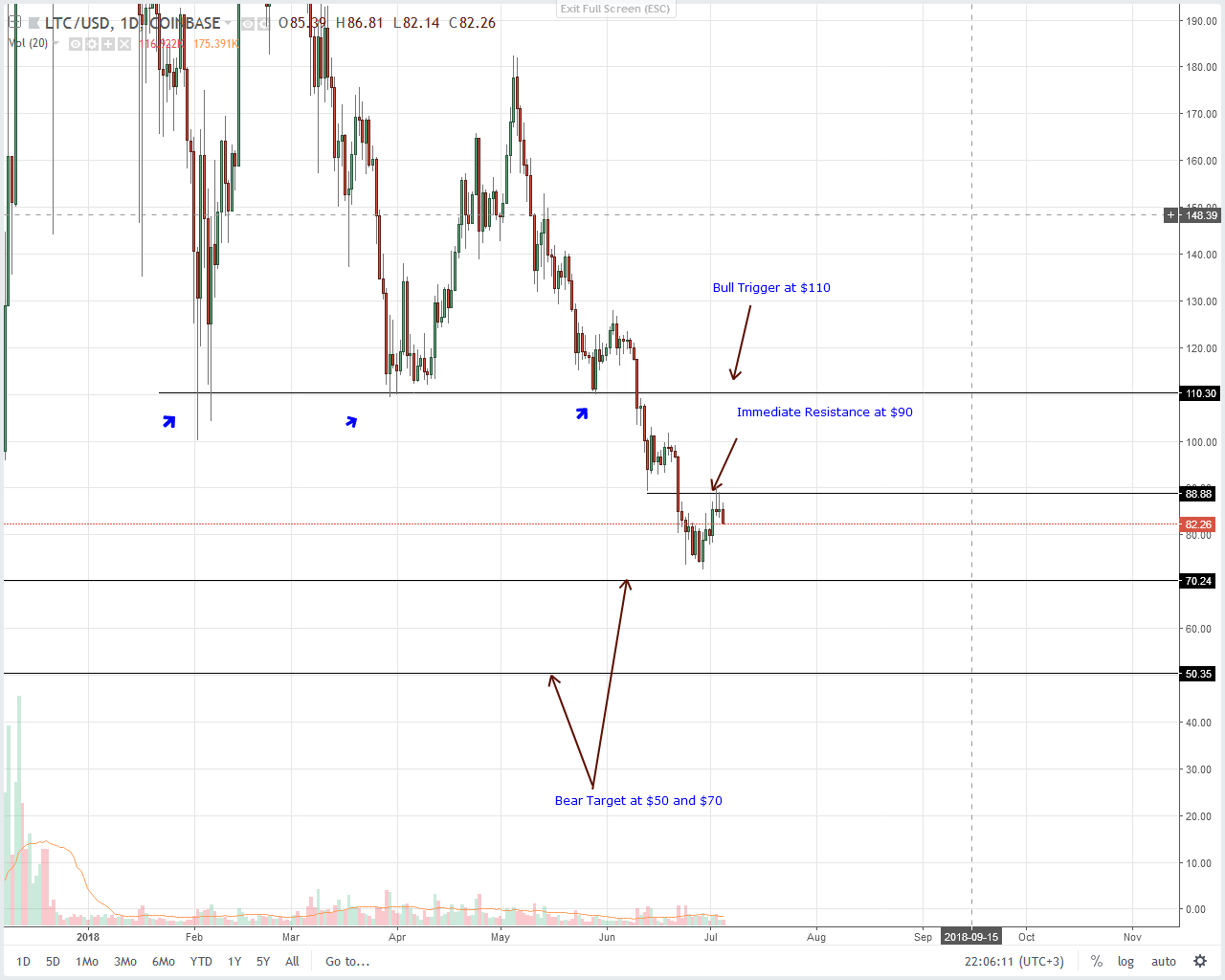 2 - Litecoin Bulls Stand On Shaky Ground – Prices May Continue Reversing The July 2 Gains