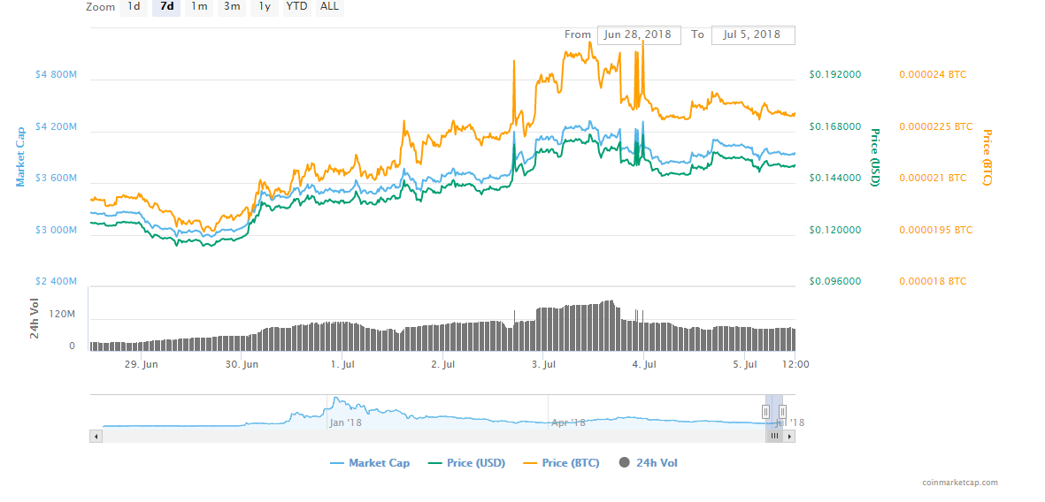 FireShot Capture 10 Cardano ADA price charts   https   coinmarketcap.com currencies cardano  - Cardano (ADA) Is On The Right Path To A Surge