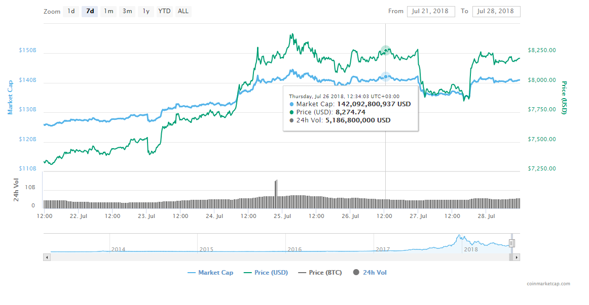 FireShot Capture 11 Bitcoin price charts market  https   coinmarketcap.com currencies bitcoin  - SEC Rejects Bitcoin ETF - Commissioner Expresses Huge Disappointment