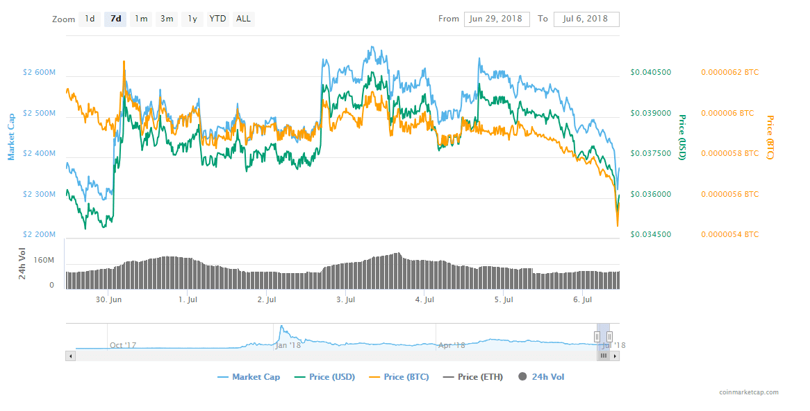 FireShot Capture 13 TRON TRX price charts market  https   coinmarketcap.com currencies tron  - Tron (TRX) Hints At Another Selloff After Bouncing Off The Area Of Interest