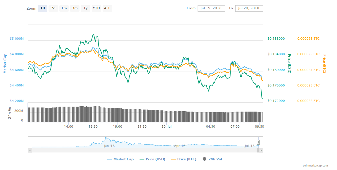 FireShot Capture 25 Cardano ADA price charts   https   coinmarketcap.com currencies cardano  - Cardano (ADA)'s Current Market Status: Reasons For ADA Price Rise