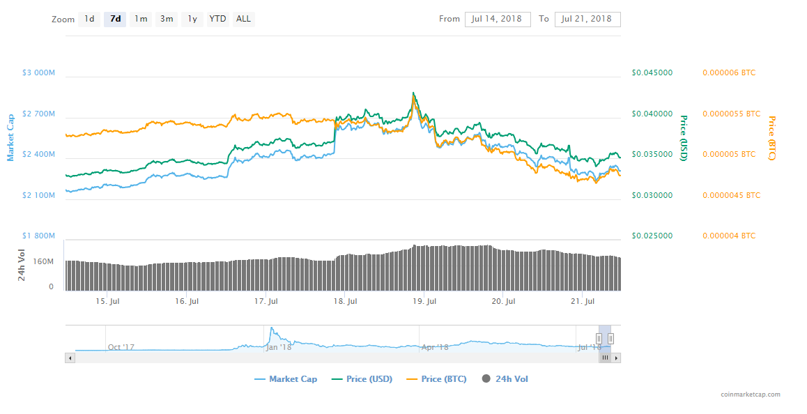 FireShot Capture 26 TRON TRX price charts market  https   coinmarketcap.com currencies tron  - Tron's Potential Increases After Changelly Listing - TRX's Price Is Not Affected