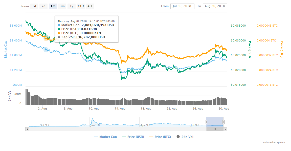 1 8 - Tron (TRX)'s Price Went Up Almost 11% Following Justin Sun's Announcements