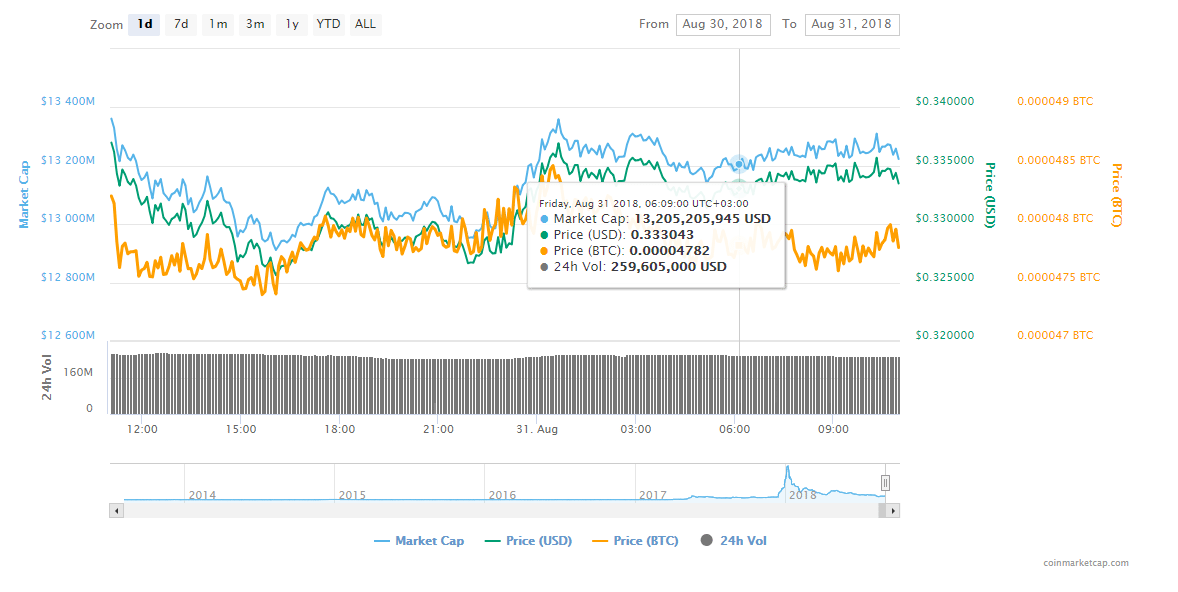 2222222222222 - Monero Is Reportedly Headed To $18k And Ripple's XRP Is Doomed To Fall By 97%, Says Latest Research