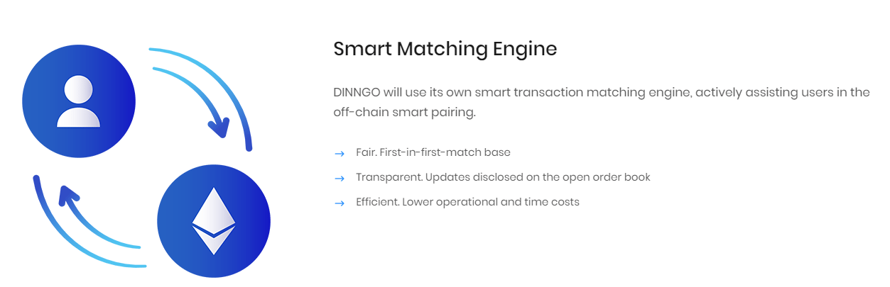 3 4 - DINNGO Hybrid Exchange Integrates Cold Wallets And Mobile Devices Via Bluetooth