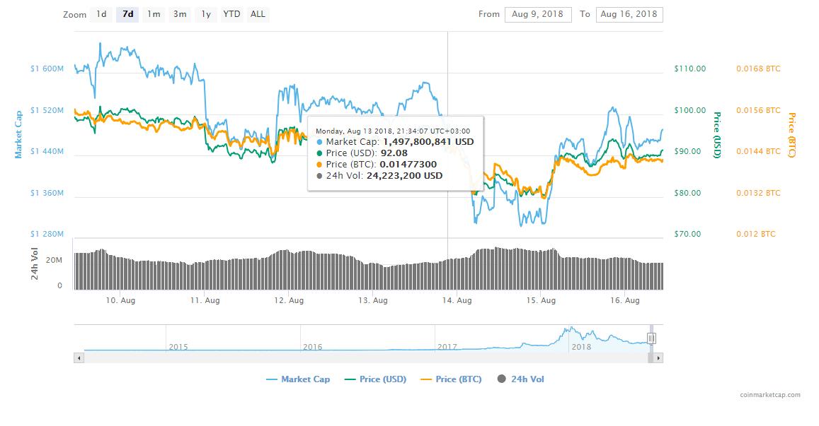 FireShot Capture 50 Monero XMR price charts ma  https   coinmarketcap.com currencies monero  - Monero (XMR) Shows Amazing Development Results Especially InvolvingThe Monerujo Android Mobile App