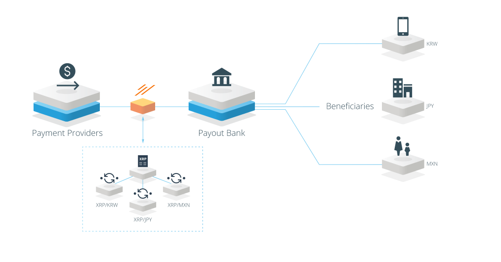 FireShot Capture 62 Source Liquidity With xRapid  https   ripple.com solutions source liquidity  - Ripple Is Ready To Roll Out xRapid XRP-Powered Platform