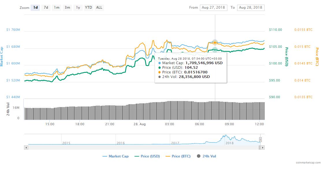 FireShot Capture 87 Monero XMR price charts ma  https   coinmarketcap.com currencies monero  - Monero Price Is Up 9.96% Amidst Continuous Developments And Upgrades