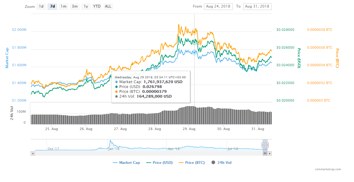 FireShot Capture 97 TRON TRX price charts market  https   coinmarketcap.com currencies tron  - Tron (TRX) Is Getting Ready To Boost Its Value Following The Virtual Machine Launch