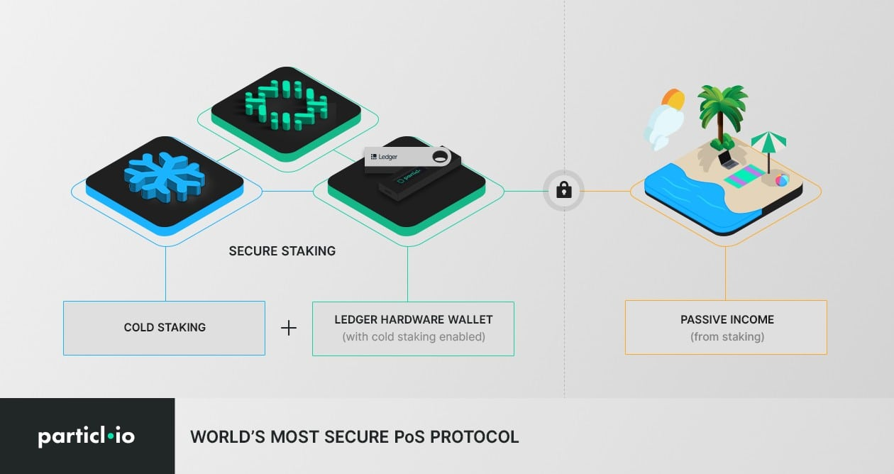 Particl cold staking - Particl And Ledger's Partnership Will Bring Cold Staking To The Nano S: The First Pure PoS Hardware Cold Staking Setup