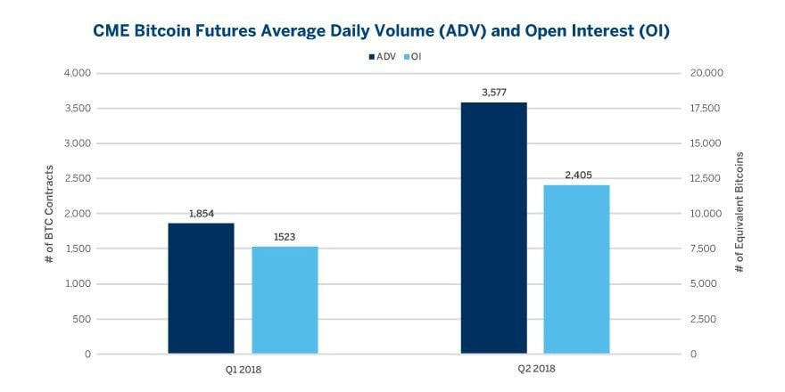 a7b88de396358e4af20b3fa172fe0cb6 - CBOE Will Reportedly Launch Ethereum Futures Trading By The End Of 2018