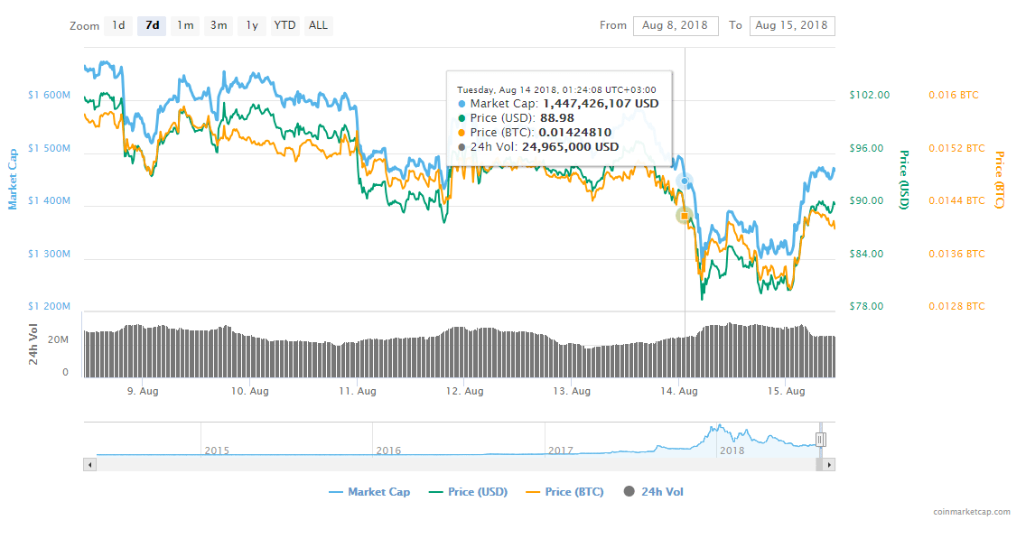 dd - Monero Price Is Up – The Coin Is Trading In The Green Following (XMR) Deposits & Withdrawals Re-Opening On Bithumb