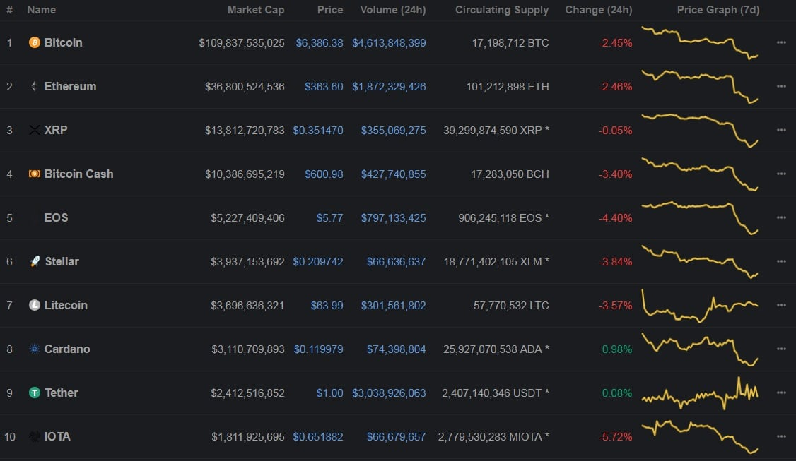 top 10 cryptos coinmarketcap - Cryptocurrencies Market Plummeted To The Lowest Valuation For 2018 After SEC Postponed Bitcoin ETF Decision
