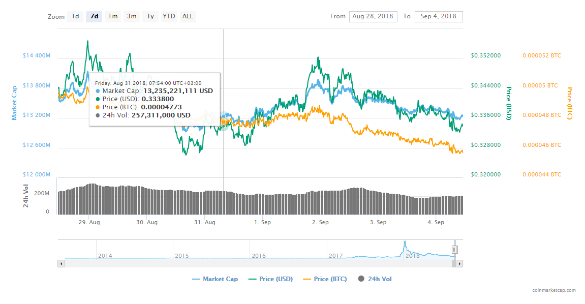 FireShot Capture 112 XRP XRP price charts mark  https   coinmarketcap.com currencies ripple  - Promising Cryptos To Add To Your Wallet Before The Bulls Come Charging: Monero (XMR), Ripple (XRP), IOTA(MIOTA), and Tron (TRX)