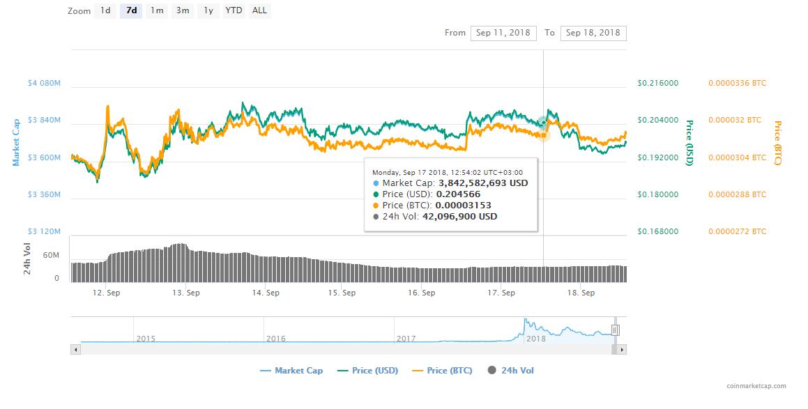 FireShot Capture 141 Stellar XLM price charts  https   coinmarketcap.com currencies stellar  - Ripple (XRP) & Stellar (XLM) Changing The Finance World - Amazon Security Tokens