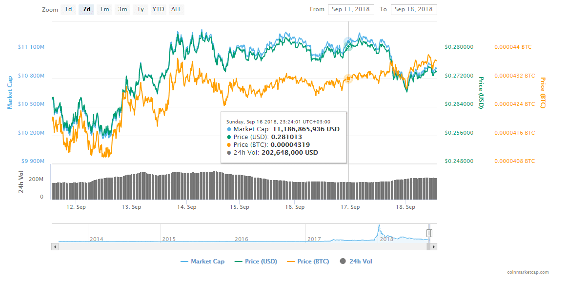 FireShot Capture 142 XRP XRP price charts mark  https   coinmarketcap.com currencies ripple  - Ripple (XRP) & Stellar (XLM) Changing The Finance World - Amazon Security Tokens