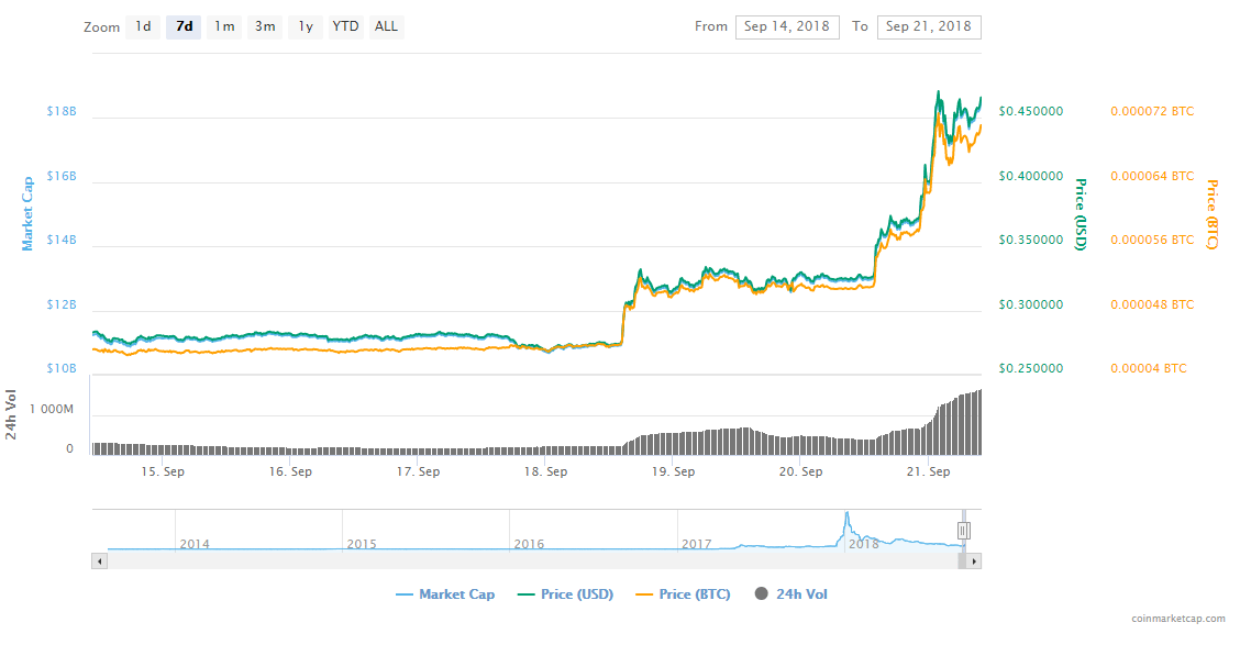 FireShot Capture 160 XRP XRP price charts mark  https   coinmarketcap.com currencies ripple  - Ripple's XRP's Price Surged Almost 45% - Are Bulls On Their Way?