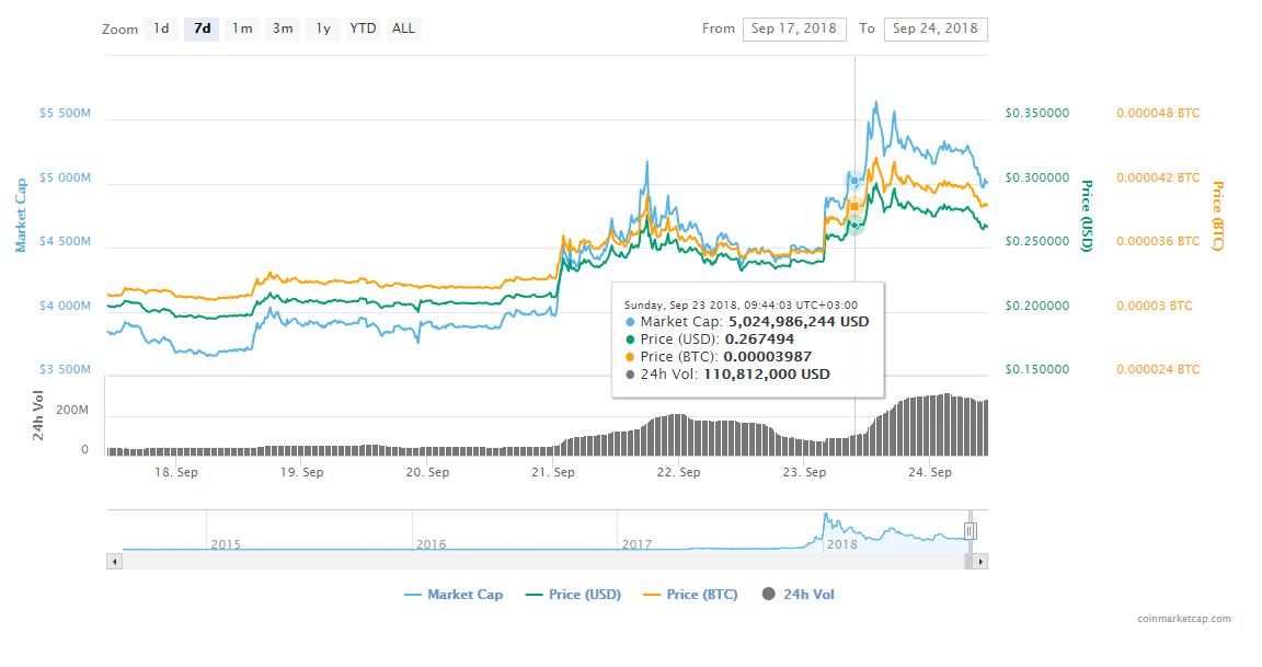 FireShot Capture 161 Stellar XLM price charts  https   coinmarketcap.com currencies stellar  - Stellar (XLM) Surged 50% In 7 Days – It Remains One Of The Best Performers