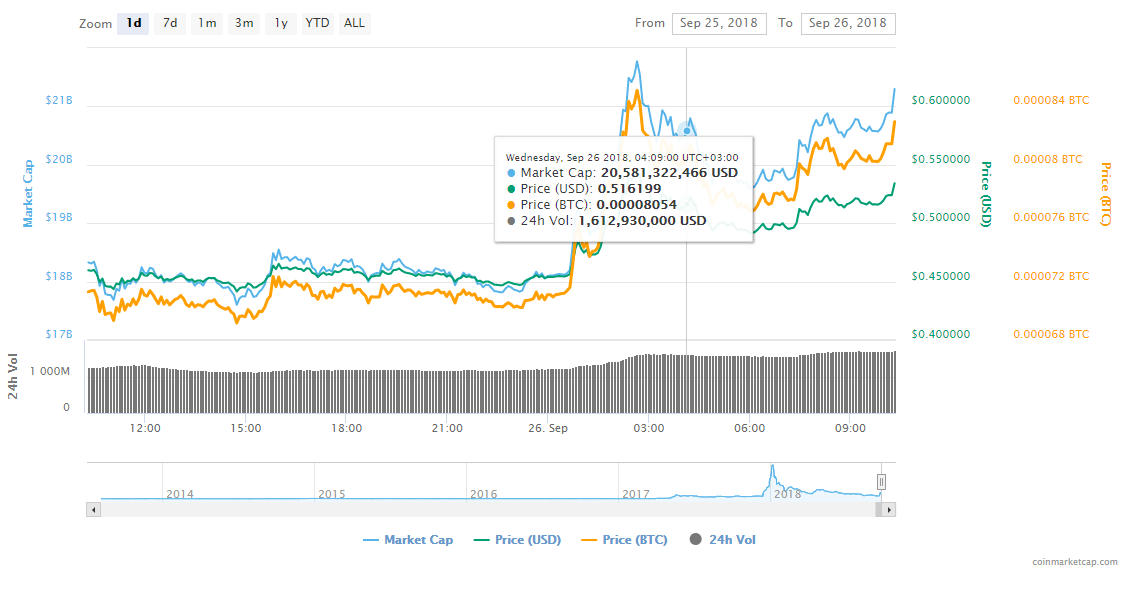 FireShot Capture 167 XRP XRP price charts mark  https   coinmarketcap.com currencies ripple  - Ripple's XRP Price Surges Almost 17% After Coinbase Announcement That It's Adding More Coins