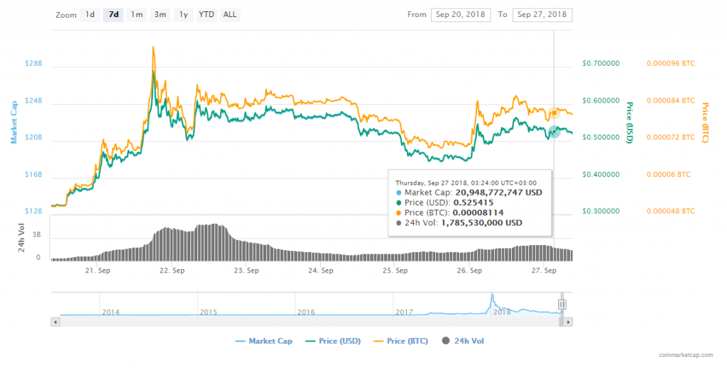 FireShot Capture 173 XRP XRP price charts mark  https   coinmarketcap.com currencies ripple  1024x528 - Crypto News: Circle Launches A Stablecoin; Tim Draper And Peter Brandt Claim Bitcoin Hit Its Lowest Level At $6,350