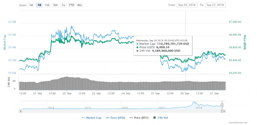 FireShot Capture 174 Bitcoin price charts marke  https   coinmarketcap.com currencies bitcoin  1024x501 - Crypto News: Circle Launches A Stablecoin; Tim Draper And Peter Brandt Claim Bitcoin Hit Its Lowest Level At $6,350