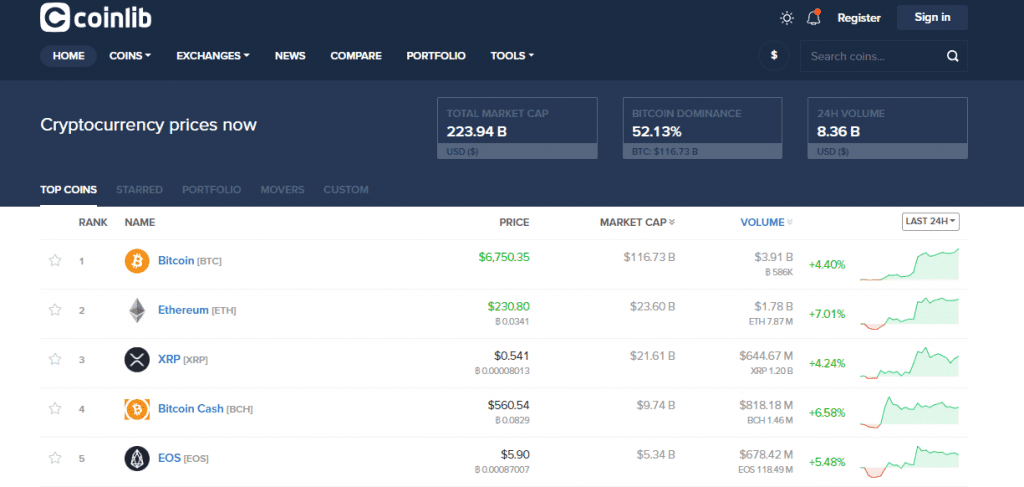 FireShot Capture 177 Coinlib Cryptocurrency prices now https   coinlib.io  1 1024x487 - Best Coinlib Features That Allow You To Personalize Your Crypto Experience