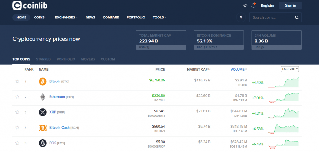 FireShot Capture 177 Coinlib Cryptocurrency prices now https   coinlib.io  1024x487 - Coinlib News Aggregator Brings Investors And Traders An Extensive And Accurate Overview Of The Crypto Market