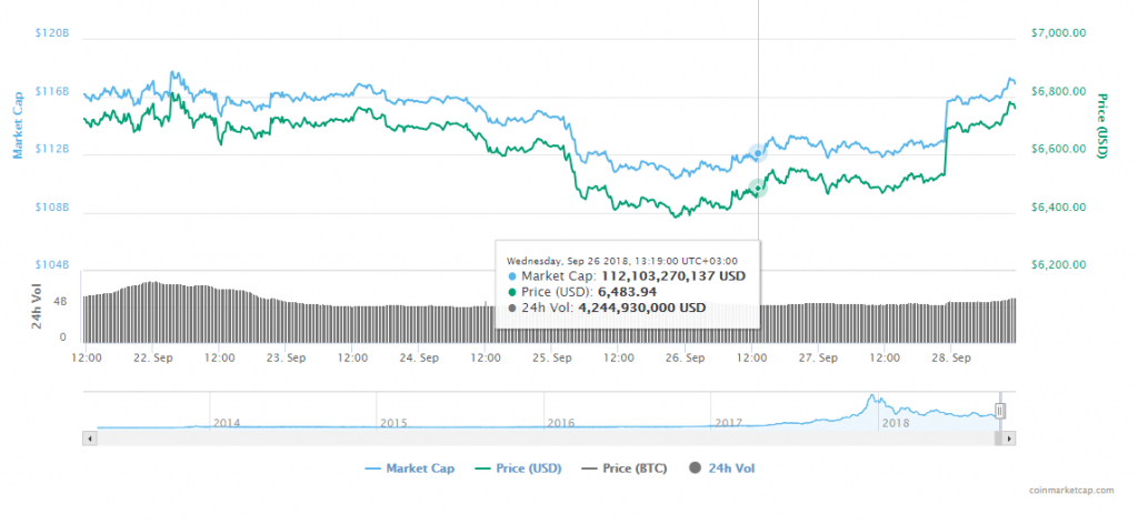 FireShot Capture 179 Bitcoin price charts marke  https   coinmarketcap.com currencies bitcoin  1 1024x472 - Mike Novogratz Expects Bitcoin And Crypto Rally By The End Of 2018