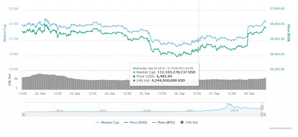 FireShot Capture 179 Bitcoin price charts marke  https   coinmarketcap.com currencies bitcoin  1024x472 - Bitcoin (BTC) Price Analysis Shows Early Signal Of BTC/USD Bullish Momentum