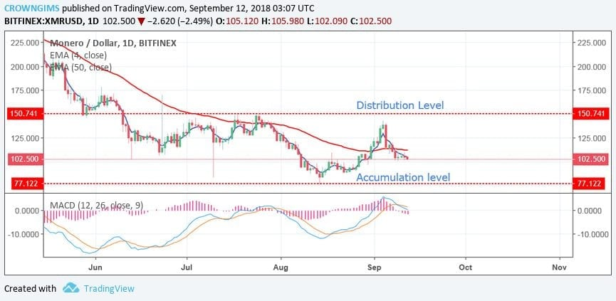 Monero 12th Sept D1 - Monero (XMR) Price Prediction For This Week Remains Bearish - Why Is The XMR Dropping?