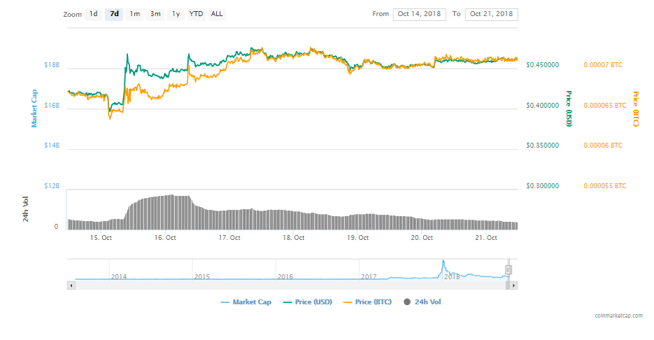 FireShot Capture 239 XRP XRP price charts mark  https   coinmarketcap.com currencies ripple  - Ripple Is PushingxRapid Adoption – The Community Expects A Surge In XRP's Price