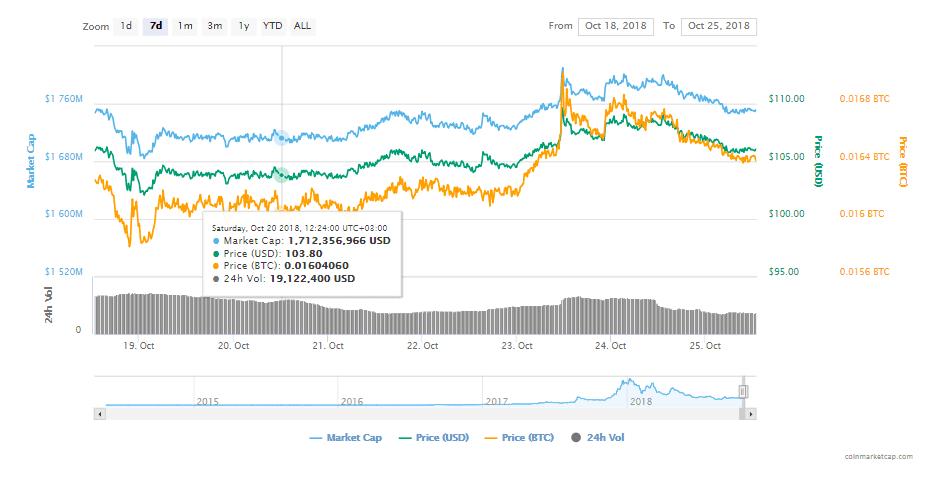 FireShot Capture 245 Monero XMR price charts m  https   coinmarketcap.com currencies monero  - Monero (XMR) Thrives In The Crypto Market FollowingAll Its Recent Developments