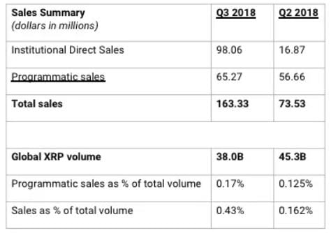 Screenshot 2018 10 25 at 11.05.03 AM - XRP Attracts Increased Institutional Interest, Says Ripple Via Quarterly Sales Report - Ripple Doubled XRP Sales SinceQ2 2018