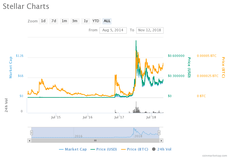 Amidst Coinbase Listing Rumour, Stellar (XLM) Now 4th Most Traded Crypto On Binance