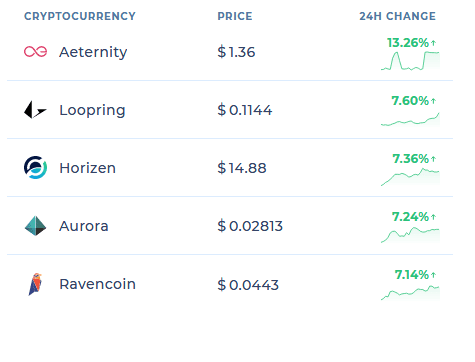 rav - RVCCOIN#TRON And 7000 Other Newly Created Assets Spike Ravecoin's (RVN) Value