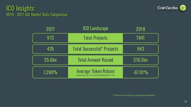 2 1 - CoinGecko Releases Their 2018 Full Year Crypto Report: Market Dynamics, ICO Insights, dApps, Securities And More