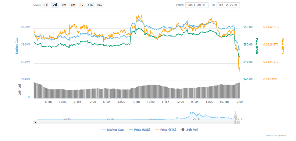 FireShot Capture 28 Monero XMR price charts ma  https   coinmarketcap.com currencies monero  - Monero (XMR) Loses Almost 10% Amidst Massive Sell-Off; Wife of Norway's Richest Man Is Held For $10M XMR Ransom