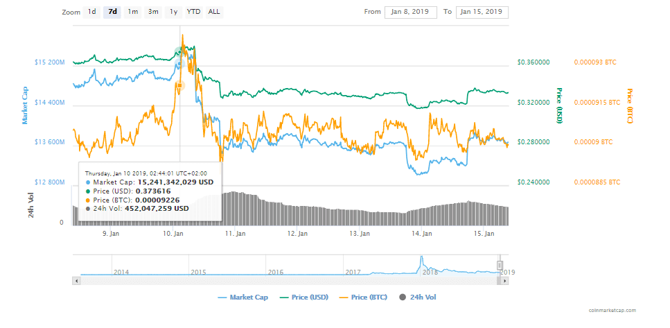 FireShot Capture 35 XRP XRP price charts marke  https   coinmarketcap.com currencies ripple  - Ripple's XRP Eyes New Weekly Heights And Dilip Rao Addresses Adoption In The MENA Region