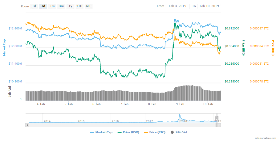 FireShot Capture 52 XRP XRP price charts marke  https   coinmarketcap.com currencies ripple  - Ripple Sends $28 Million In XRP In Potential Sale To Crypto Instituions – XRP Price Prediction