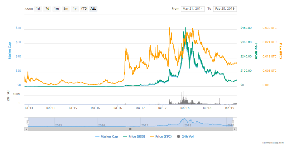 FireShot Capture 71 Monero XMR price charts ma  https   coinmarketcap.com currencies monero  - Monero Long-Term Price Prediction Reportedly Looks Bullish – Buy XMR At Pullback Areas