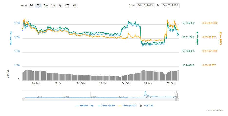 FireShot Capture 73 XRP XRP price charts marke  https   coinmarketcap.com currencies ripple  - Ripple's XRP Gets Listed On Coinbase Pro – The Announcement Triggers Sudden Price Surge, XRP Market Cap Gains $1 Billion