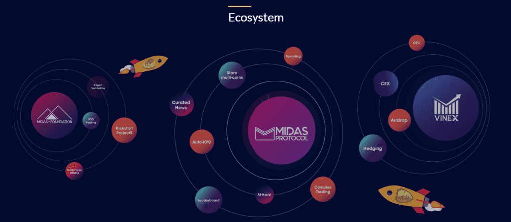 2 2 1024x445 - Midas Protocol Works With Kyber Network And IDEX To Create The Most Innovative Universal Wallet For All Crypto Needs